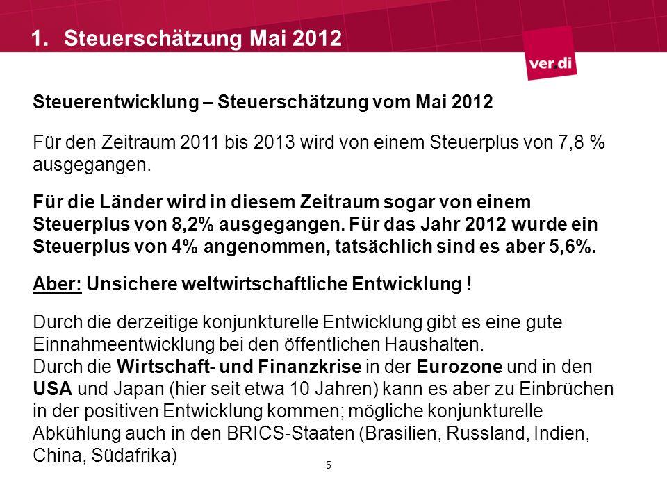 Steuerentwicklung – Steuerschätzung vom Mai 2012 Für den Zeitraum 2011 bis 2013 wird von einem Steuerplus von 7,8 % ausgegangen. Für die Länder wird i
