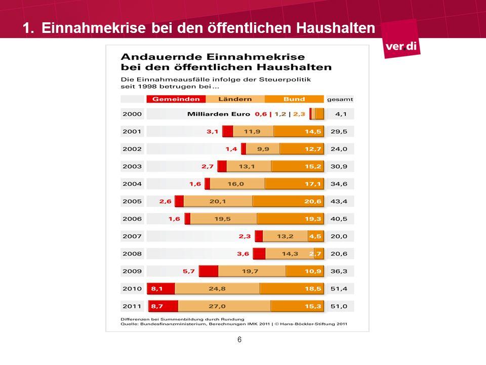 Einnahmeausfälle im öffentlichen Dienst durch politische Entscheidungen Durch politische Entscheidungen gab es in den letzten zehn Jahren insgesamt Steuerausfälle bei den Gebietskörperschaften (Bund, Länder, Gemeinden) in Höhe von 386,3 Mrd.