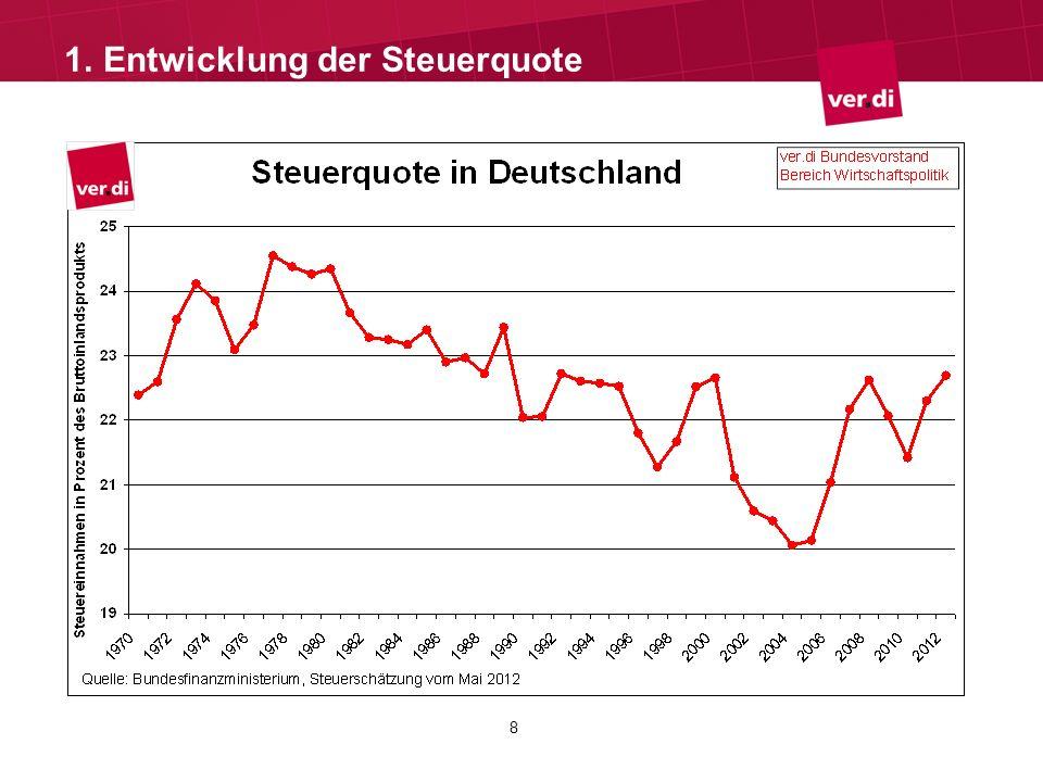 19 Tabellenentwicklung im öffentlichen Dienst Differenz der TV-L-Tabelle zur Tabelle Bund/VKA ab 2013: Zum 1.1.2013 durchschnittlich 2,25% Differenz (Ø 64,38 ) Von 31,89 Euro (EG 1 Stufe 2) bis zu 132,57 Euro (EG 15 Stufe 5) Zum 1.8.2013 durchschnittlich 3,59% Differenz (Ø 104,15 ) Von 53,18 Euro (EG 1 Stufe 2) bis zu 209,53 Euro (EG 15 Stufe 5) Differenz im Durchschnitt für das Kalenderjahr 2013 = 2,81% 3.Tabellenentwicklung im öffentlichen Dienst