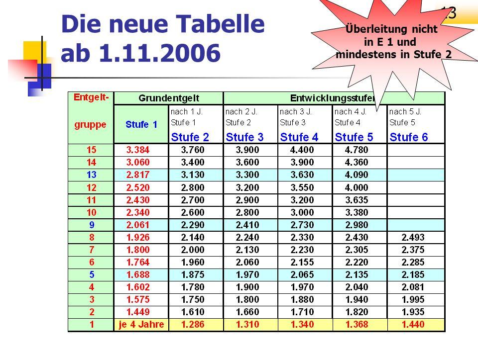 13 Die neue Tabelle ab 1.11.2006 Überleitung nicht in E 1 und mindestens in Stufe 2