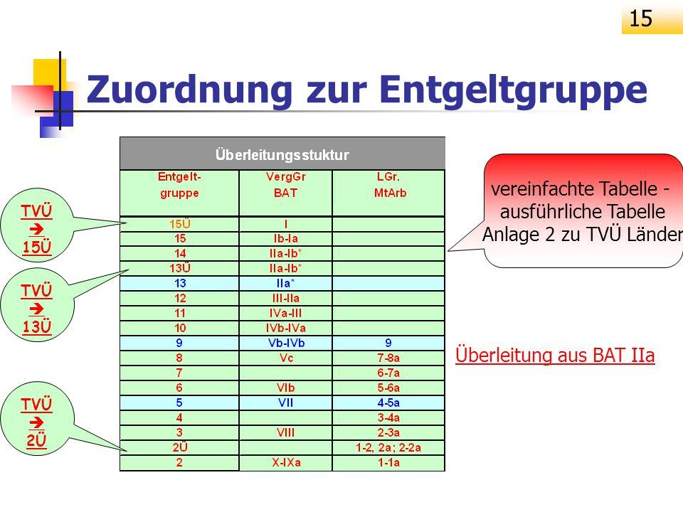 15 Zuordnung zur Entgeltgruppe vereinfachte Tabelle - ausführliche Tabelle Anlage 2 zu TVÜ Länder TVÜ 15Ü TVÜ 13Ü TVÜ 2Ü Überleitung aus BAT IIa