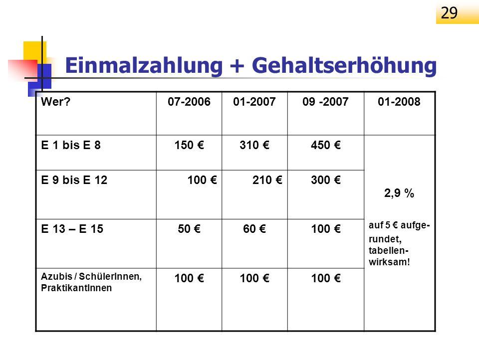 29 Einmalzahlung + Gehaltserhöhung Wer?07-200601-200709 -200701-2008 E 1 bis E 8150 310 450 2,9 % auf 5 aufge- rundet, tabellen- wirksam! E 9 bis E 12