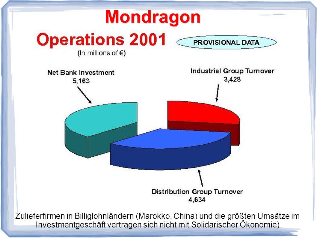 Mondragon Zulieferfirmen in Billiglohnländern (Marokko, China) und die größten Umsätze im Investmentgeschäft vertragen sich nicht mit Solidarischer Ökonomie)