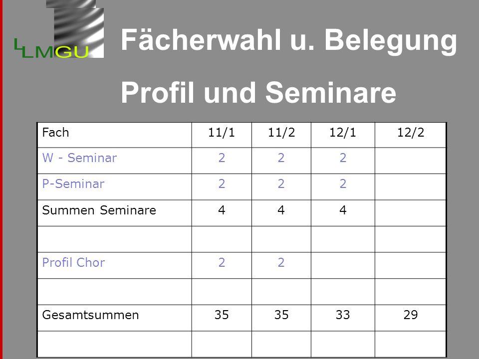 Fächerwahl u. Belegung Profil und Seminare Fach11/111/212/112/2 W - Seminar222 P-Seminar222 Summen Seminare444 Profil Chor22 Gesamtsummen35 3329