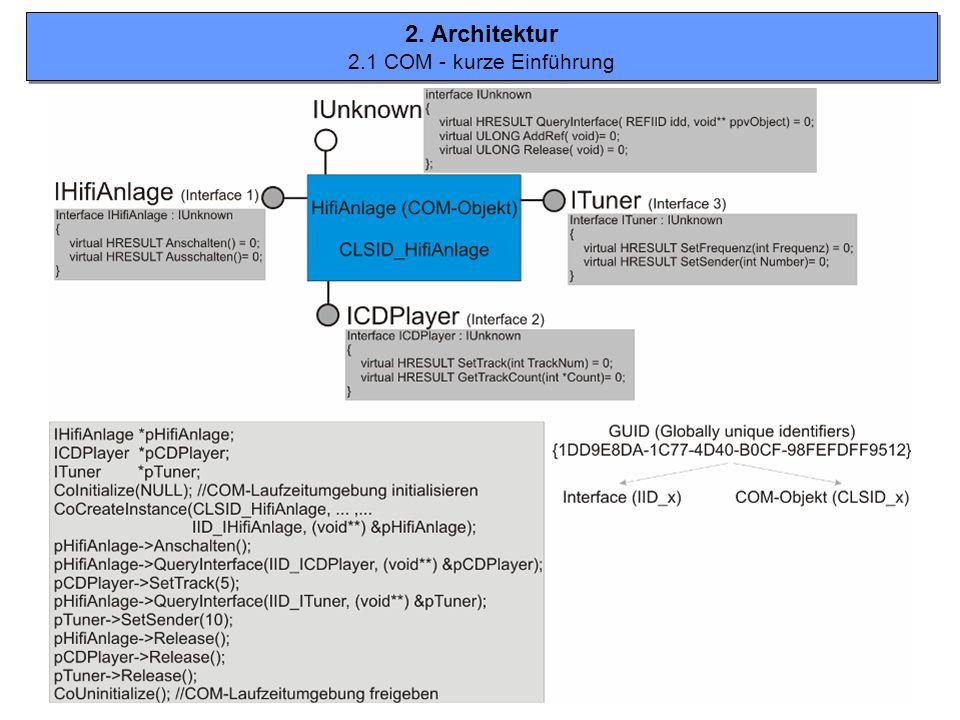 2. Architektur 2.1 COM - kurze Einführung 2. Architektur 2.1 COM - kurze Einführung
