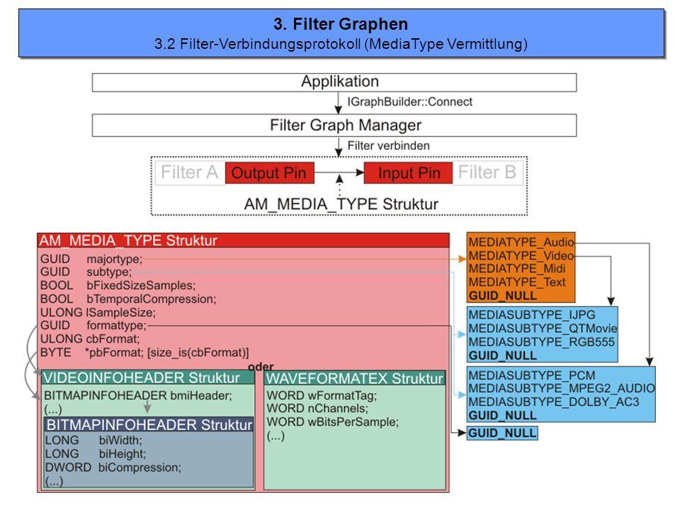 3. Filter Graphen 3.2 Filter-Verbindungsprotokoll (MediaType Vermittlung) 3. Filter Graphen 3.2 Filter-Verbindungsprotokoll (MediaType Vermittlung)