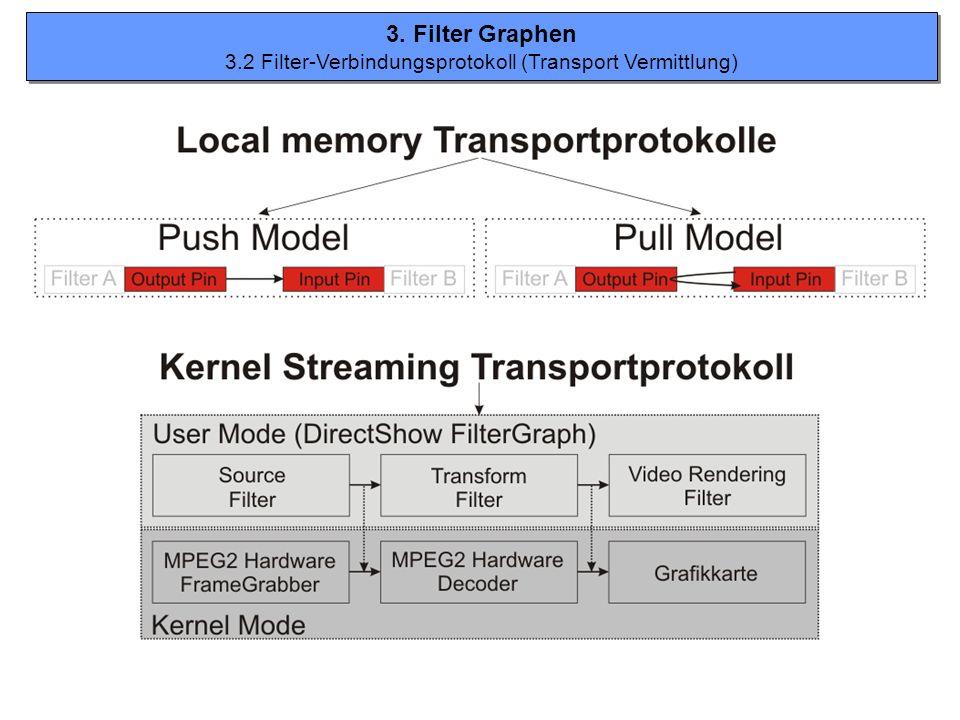 3. Filter Graphen 3.2 Filter-Verbindungsprotokoll (Transport Vermittlung) 3. Filter Graphen 3.2 Filter-Verbindungsprotokoll (Transport Vermittlung)