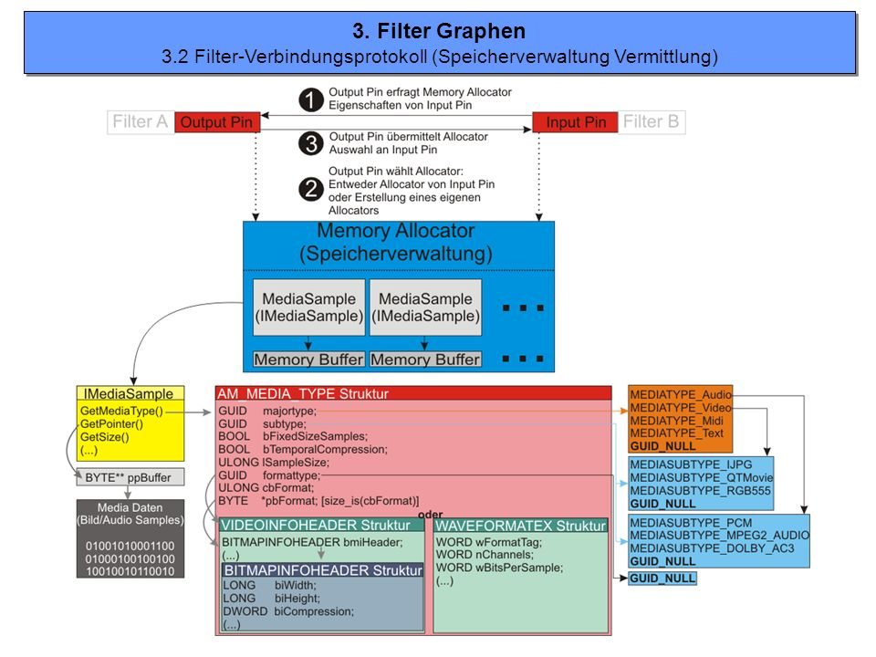 3. Filter Graphen 3.2 Filter-Verbindungsprotokoll (Speicherverwaltung Vermittlung) 3. Filter Graphen 3.2 Filter-Verbindungsprotokoll (Speicherverwaltu