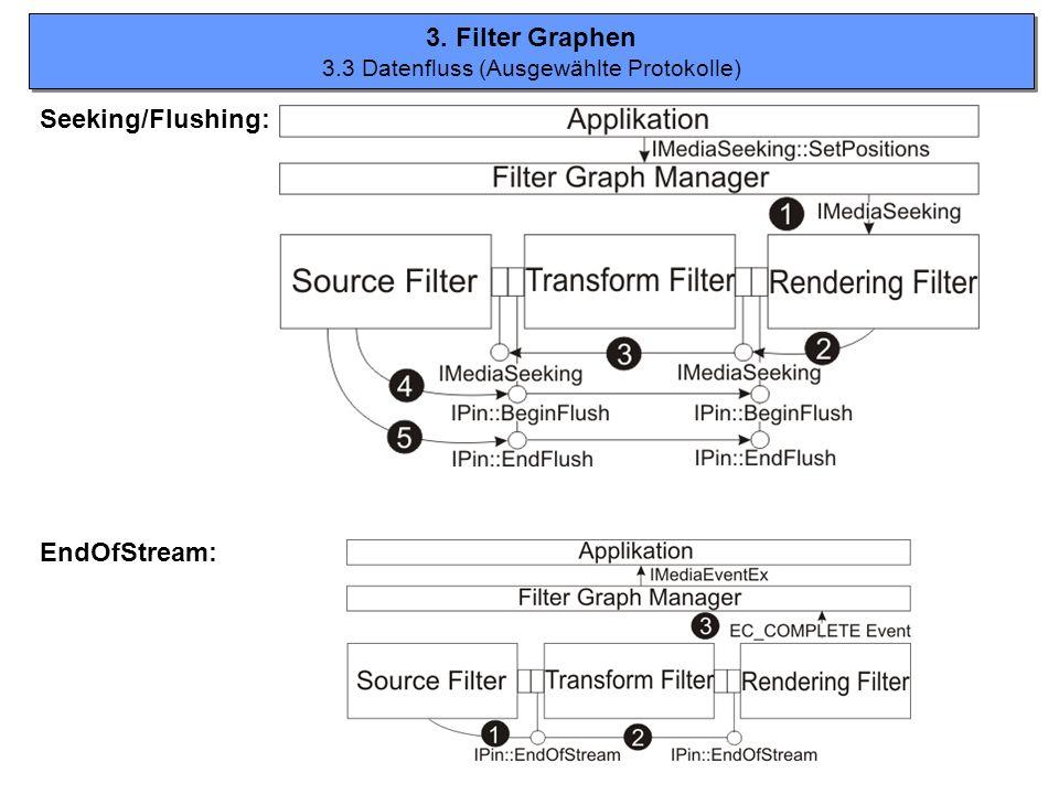 3. Filter Graphen 3.3 Datenfluss (Ausgewählte Protokolle) 3. Filter Graphen 3.3 Datenfluss (Ausgewählte Protokolle) EndOfStream: Seeking/Flushing:
