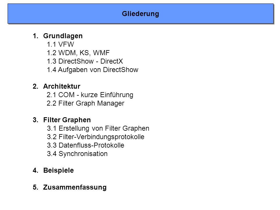 1.Grundlagen 1.1 VFW 1.2 WDM, KS, WMF 1.3 DirectShow - DirectX 1.4 Aufgaben von DirectShow 2.Architektur 2.1 COM - kurze Einführung 2.2 Filter Graph Manager 3.Filter Graphen 3.1 Erstellung von Filter Graphen 3.2 Filter-Verbindungsprotokolle 3.3 Datenfluss-Protokolle 3.4 Synchronisation 4.Beispiele 5.Zusammenfassung Gliederung