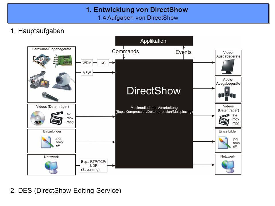 1. Entwicklung von DirectShow 1.4 Aufgaben von DirectShow 1. Entwicklung von DirectShow 1.4 Aufgaben von DirectShow 2. DES (DirectShow Editing Service