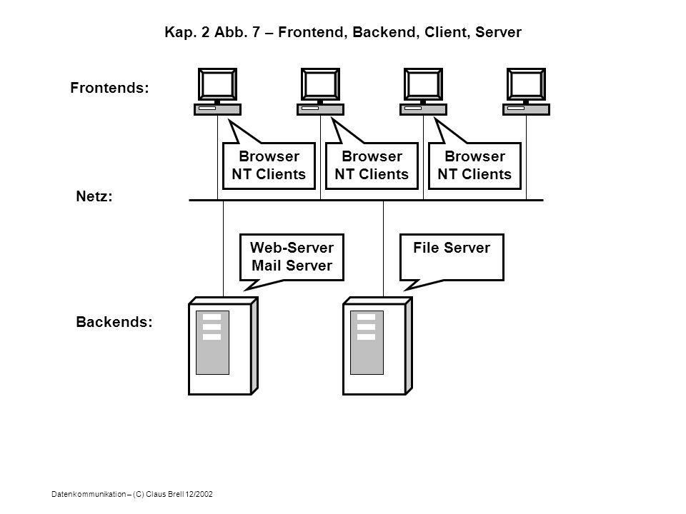 Datenkommunikation – (C) Claus Brell 12/2002 Kap. 2 Abb. 7 – Frontend, Backend, Client, Server Frontends: Netz: Backends: Web-Server Mail Server File