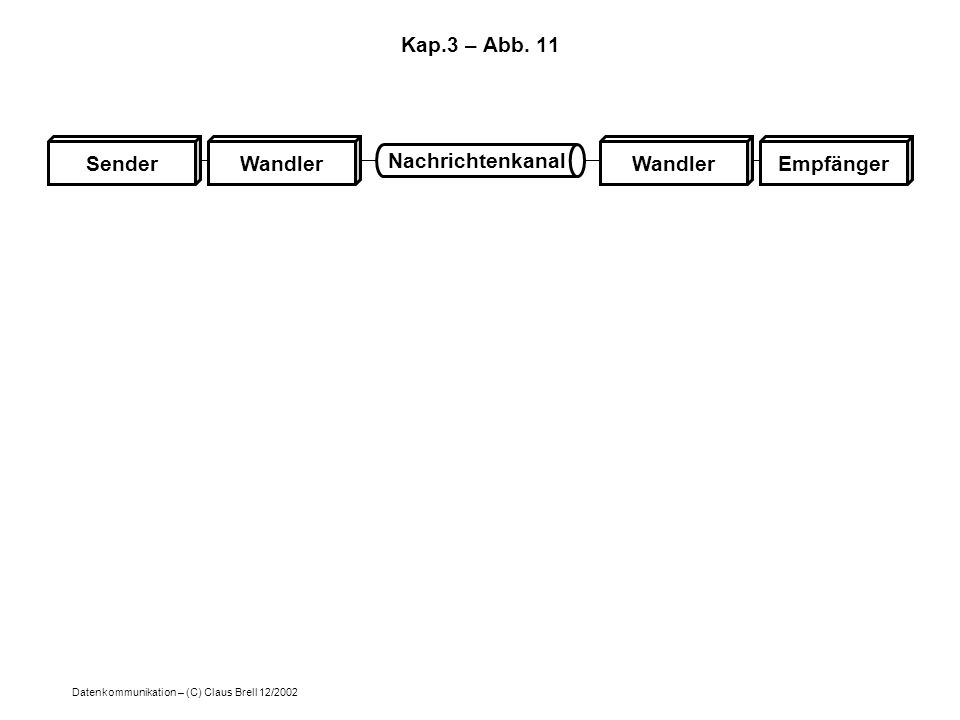 Datenkommunikation – (C) Claus Brell 12/2002 Kap.3 – Abb. 11 SenderEmpfängerWandler Nachrichtenkanal