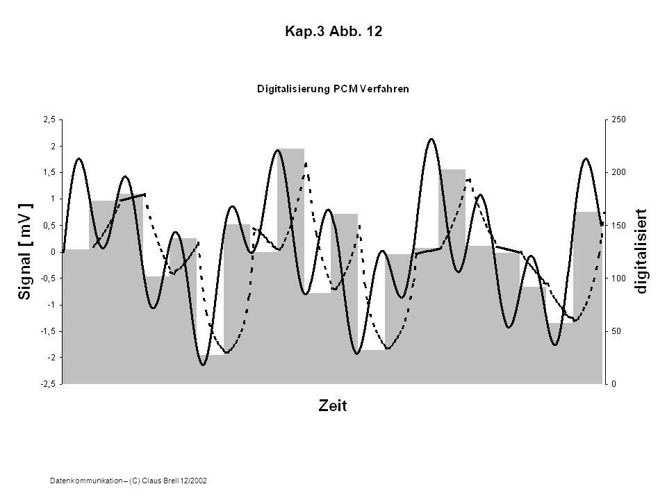 Datenkommunikation – (C) Claus Brell 12/2002 Kap.3 Abb. 12