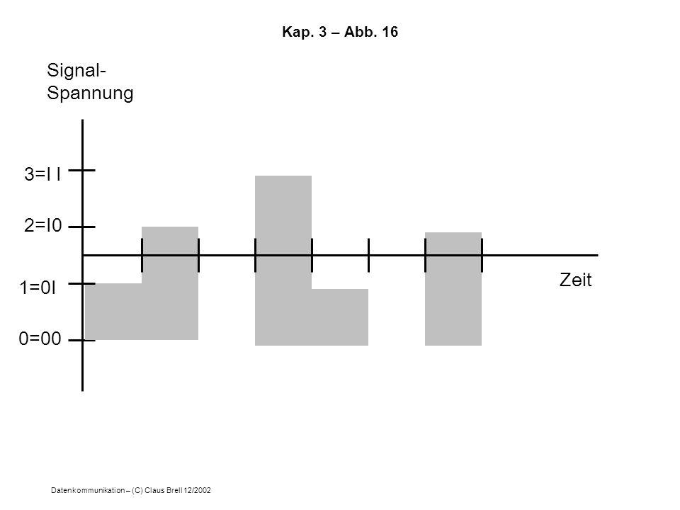 Datenkommunikation – (C) Claus Brell 12/2002 Kap. 3 – Abb. 16 Zeit Signal- Spannung 1=0I 0=00 2=I0 3=I I