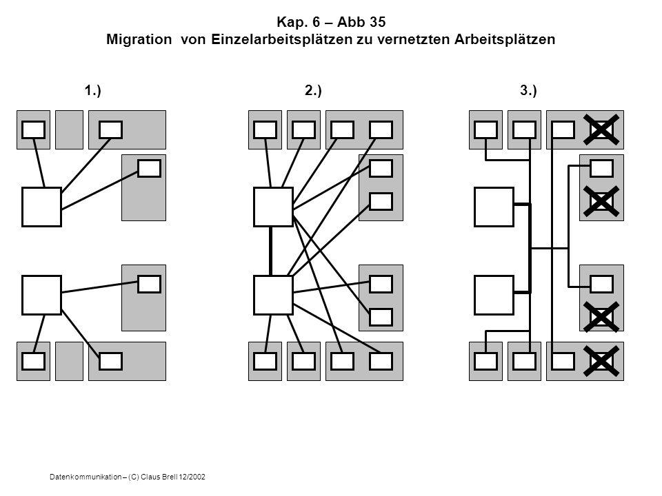 Datenkommunikation – (C) Claus Brell 12/2002 Kap. 6 – Abb 35 Migration von Einzelarbeitsplätzen zu vernetzten Arbeitsplätzen 1.)2.)3.)