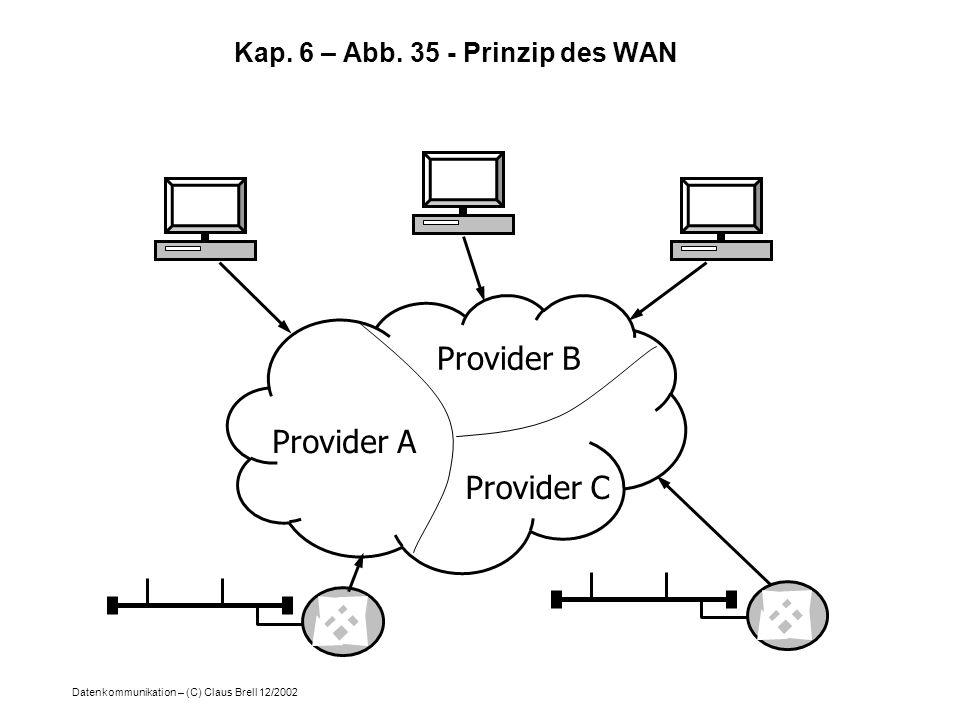 Datenkommunikation – (C) Claus Brell 12/2002 Provider A Provider B Provider C Kap. 6 – Abb. 35 - Prinzip des WAN