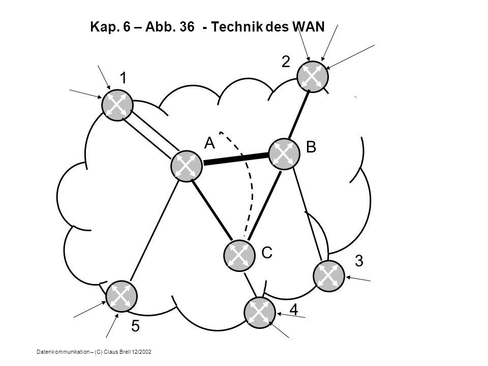 Datenkommunikation – (C) Claus Brell 12/2002 1 2 A 5 C B 3 4 Kap. 6 – Abb. 36 - Technik des WAN