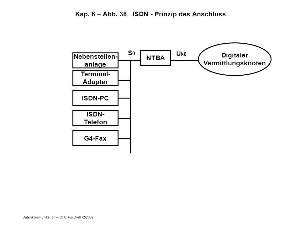 Datenkommunikation – (C) Claus Brell 12/2002 Kap. 6 – Abb. 38 ISDN - Prinzip des Anschluss NTBA Digitaler Vermittlungsknoten Terminal- Adapter Nebenst