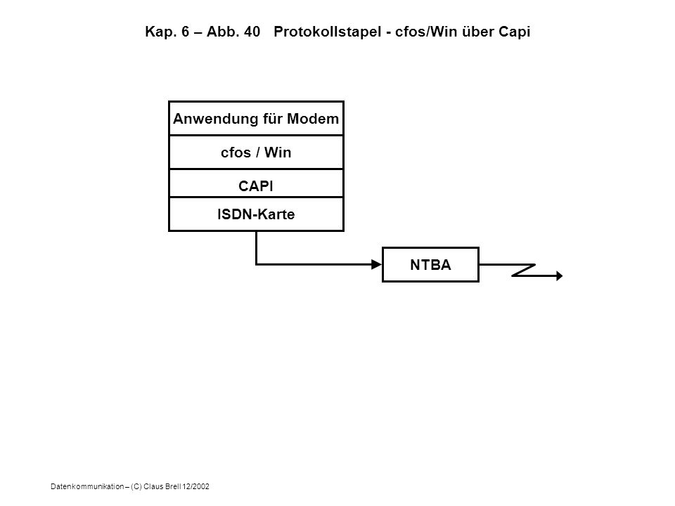 Datenkommunikation – (C) Claus Brell 12/2002 Kap. 6 – Abb. 40 Protokollstapel - cfos/Win über Capi Anwendung für Modem cfos / Win CAPI ISDN-Karte NTBA