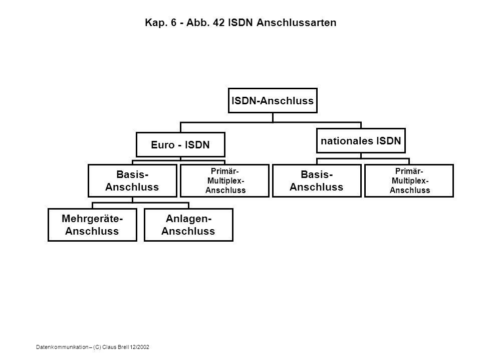 Datenkommunikation – (C) Claus Brell 12/2002 Kap. 6 - Abb. 42 ISDN Anschlussarten ISDN-Anschluss Euro - ISDN nationales ISDN Basis- Anschluss Primär-