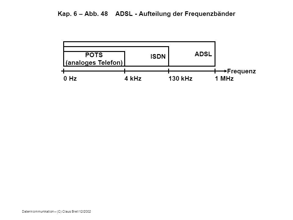 Datenkommunikation – (C) Claus Brell 12/2002 Kap. 6 – Abb. 48 ADSL - Aufteilung der Frequenzbänder Frequenz POTS (analoges Telefon) ISDN ADSL 0 Hz4 kH