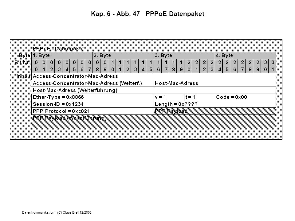 Datenkommunikation – (C) Claus Brell 12/2002 Kap. 6 - Abb. 47 PPPoE Datenpaket