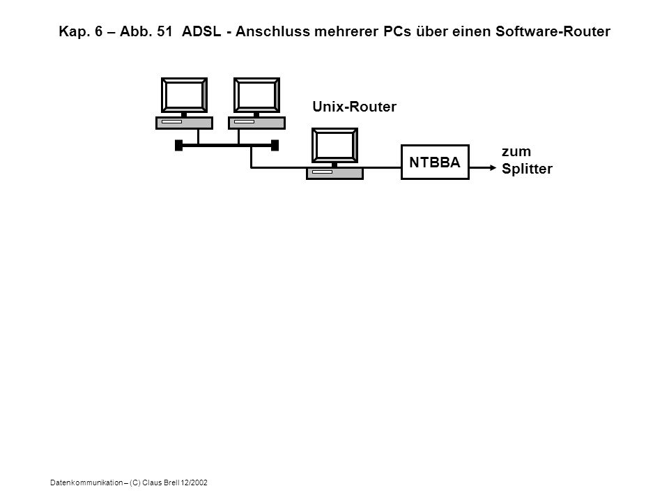 Datenkommunikation – (C) Claus Brell 12/2002 Kap. 6 – Abb. 51 ADSL - Anschluss mehrerer PCs über einen Software-Router NTBBA Unix-Router zum Splitter