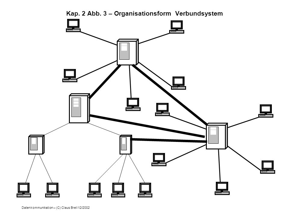 Datenkommunikation – (C) Claus Brell 12/2002 Kap. 2 Abb. 3 – Organisationsform Verbundsystem