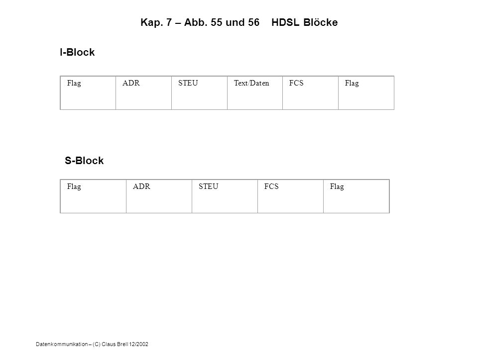 Datenkommunikation – (C) Claus Brell 12/2002 Kap. 7 – Abb. 55 und 56 HDSL Blöcke FlagADRSTEUText/DatenFCSFlag I-Block FlagADRSTEUFCSFlag S-Block