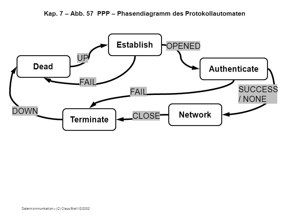 Datenkommunikation – (C) Claus Brell 12/2002 Kap. 7 – Abb. 57 PPP – Phasendiagramm des Protokollautomaten Dead Establish Authenticate Terminate Networ