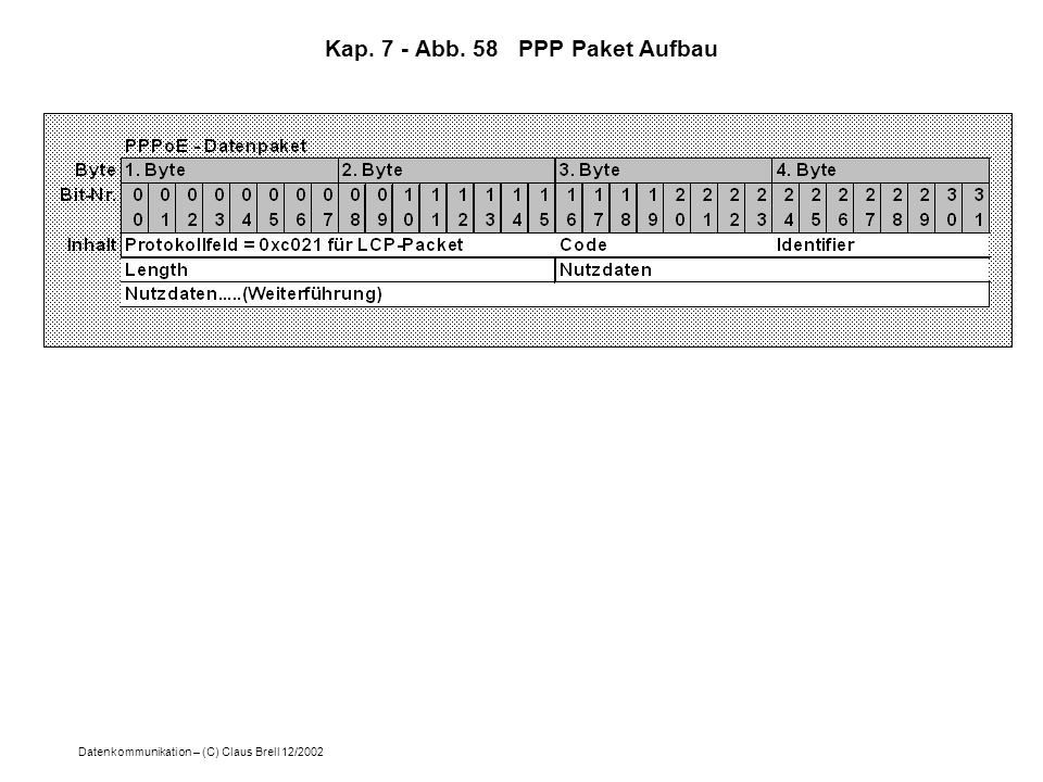 Datenkommunikation – (C) Claus Brell 12/2002 Kap. 7 - Abb. 58 PPP Paket Aufbau