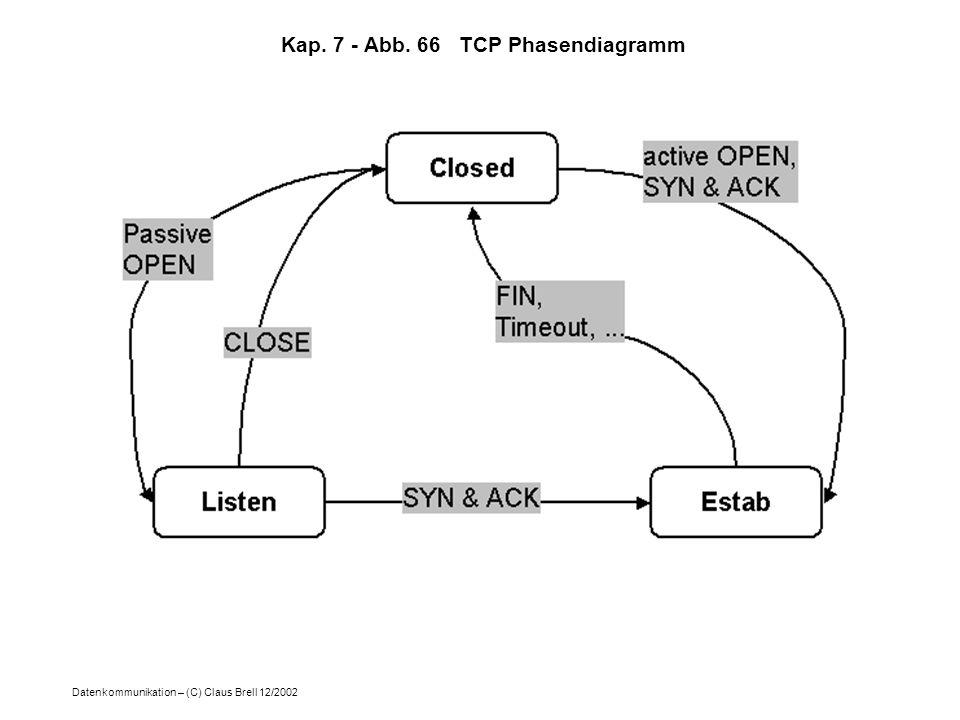 Datenkommunikation – (C) Claus Brell 12/2002 Kap. 7 - Abb. 66 TCP Phasendiagramm