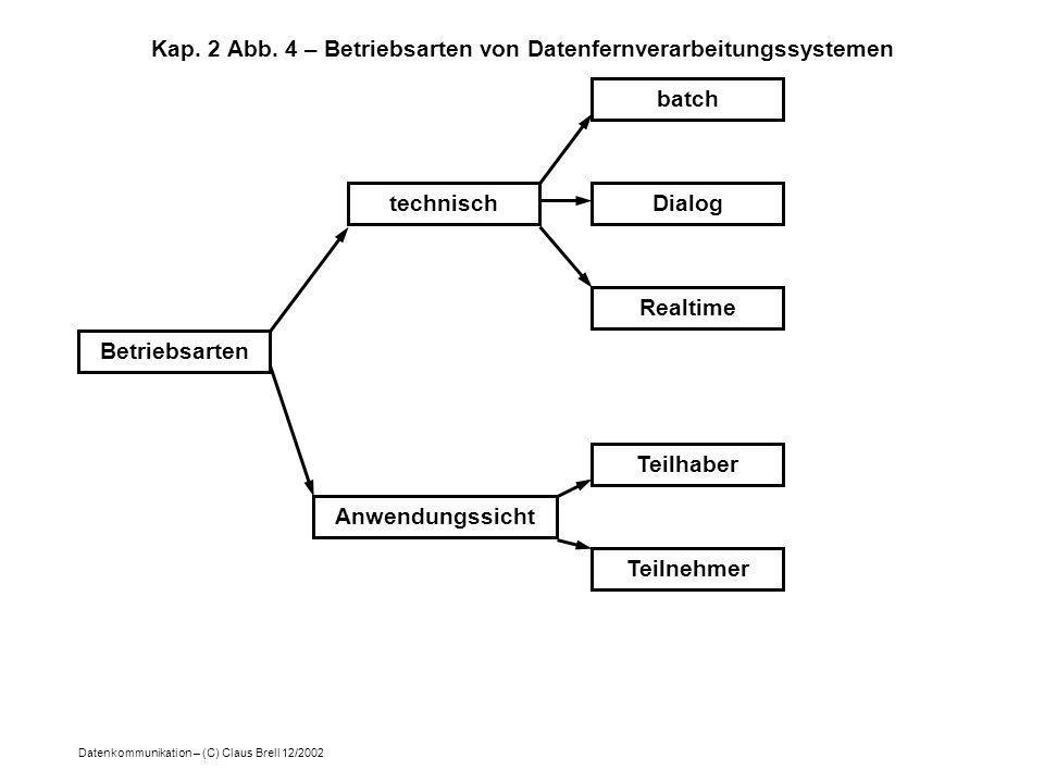 Datenkommunikation – (C) Claus Brell 12/2002 Kap. 2 Abb. 4 – Betriebsarten von Datenfernverarbeitungssystemen Betriebsarten technisch Anwendungssicht