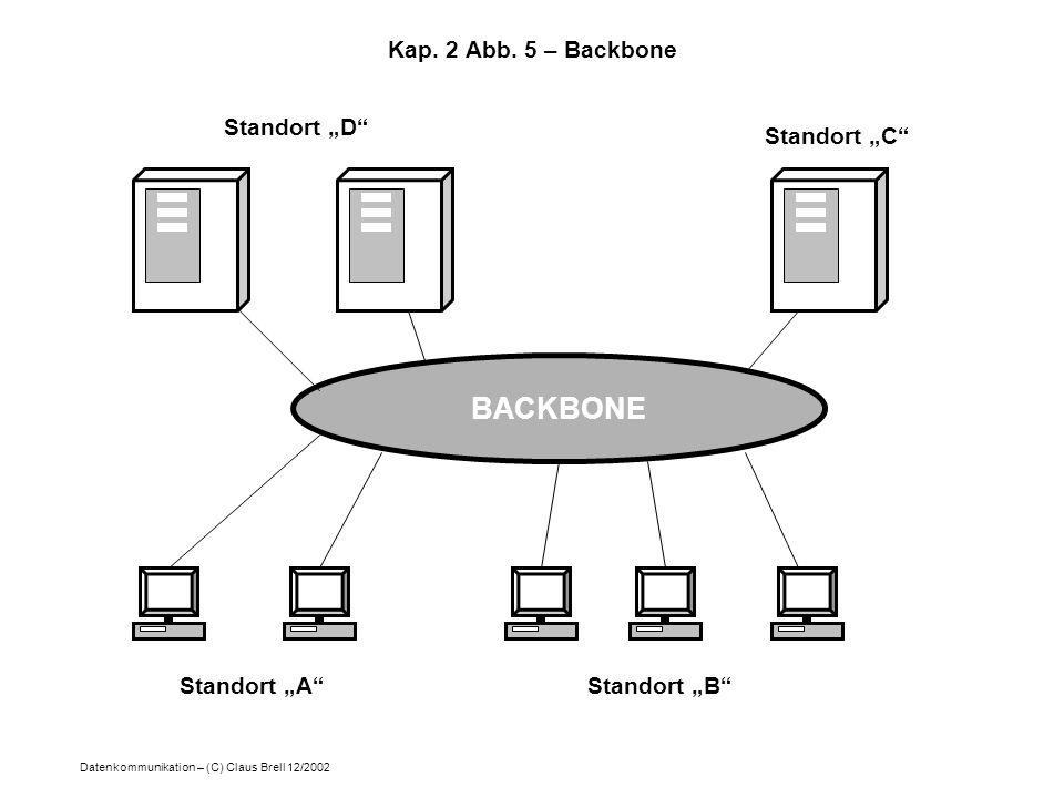 Datenkommunikation – (C) Claus Brell 12/2002 Kap. 2 Abb. 5 – Backbone BACKBONE Standort AStandort B Standort D Standort C