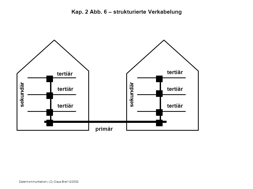 Datenkommunikation – (C) Claus Brell 12/2002 Kap. 2 Abb. 6 – strukturierte Verkabelung primär tertiär sekundär