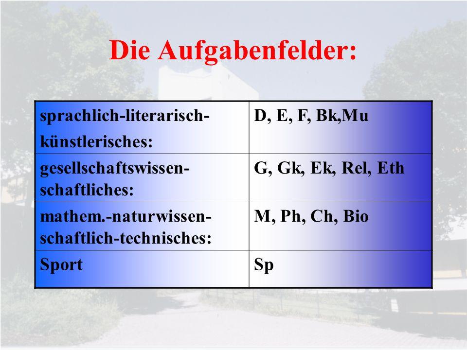Die Aufgabenfelder: sprachlich-literarisch- künstlerisches: D, E, F, Bk,Mu gesellschaftswissen- schaftliches: G, Gk, Ek, Rel, Eth mathem.-naturwissen-