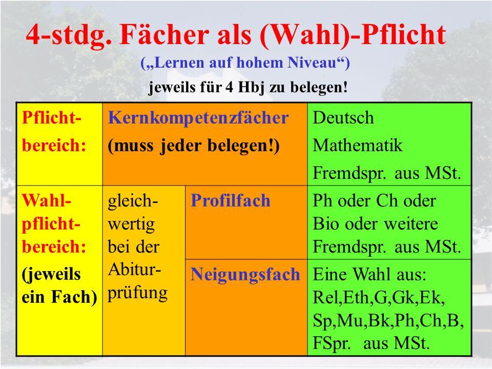 4-stdg. Fächer als (Wahl)-Pflicht Pflicht- bereich: Kernkompetenzfächer (muss jeder belegen!) Deutsch Mathematik Fremdspr. aus MSt. Wahl- pflicht- ber