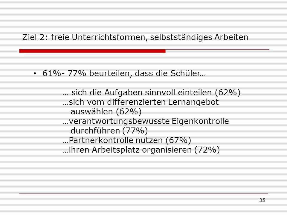 61%- 77% beurteilen, dass die Schüler… … sich die Aufgaben sinnvoll einteilen (62%) …sich vom differenzierten Lernangebot auswählen (62%) …verantwortu