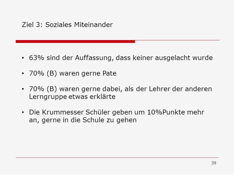 Ziel 3: Soziales Miteinander 63% sind der Auffassung, dass keiner ausgelacht wurde 70% (B) waren gerne Pate 70% (B) waren gerne dabei, als der Lehrer