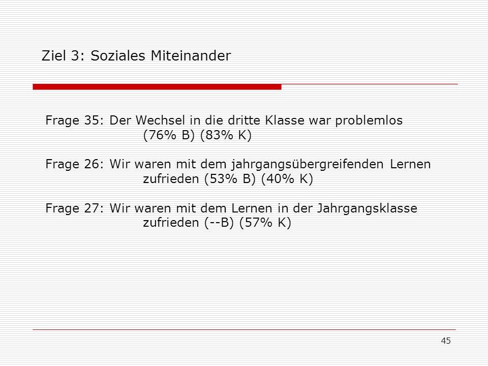 45 Ziel 3: Soziales Miteinander Frage 35: Der Wechsel in die dritte Klasse war problemlos (76% B) (83% K) Frage 26: Wir waren mit dem jahrgangsübergre
