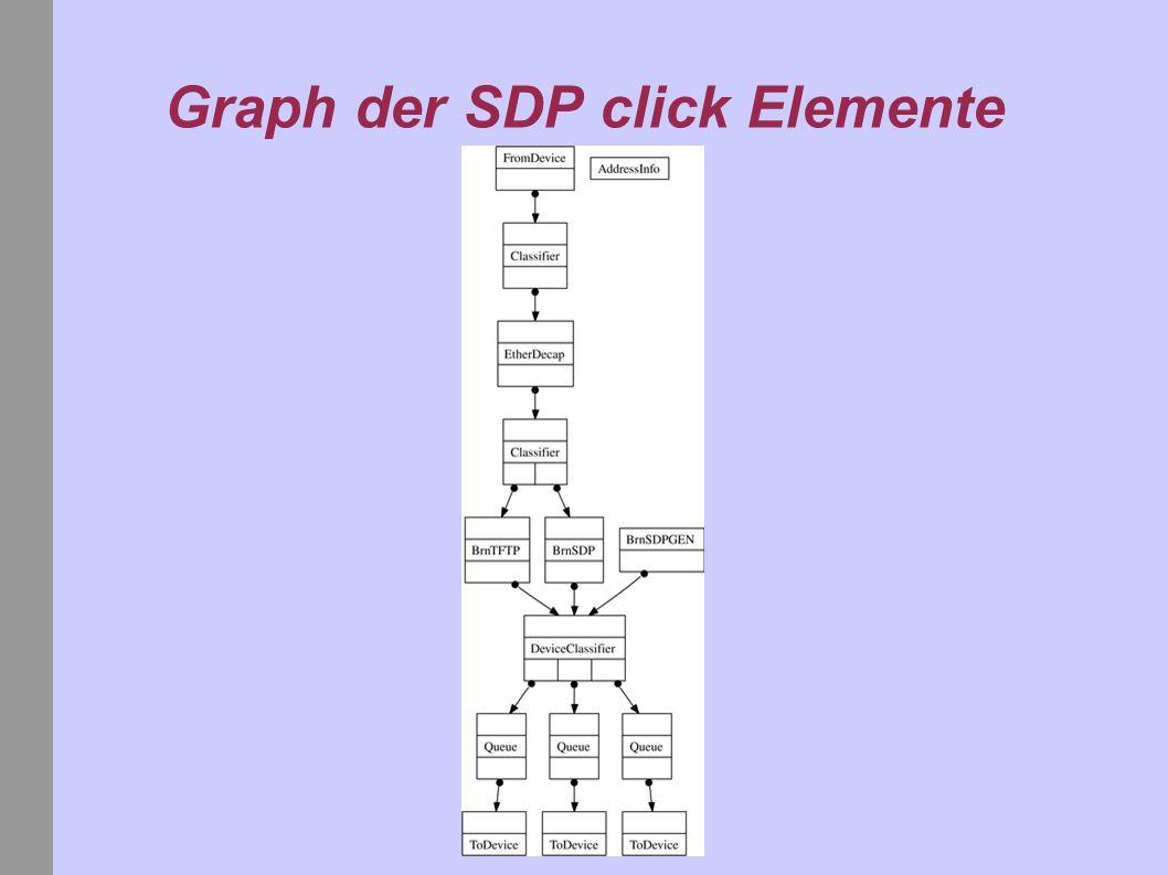 Graph der SDP click Elemente