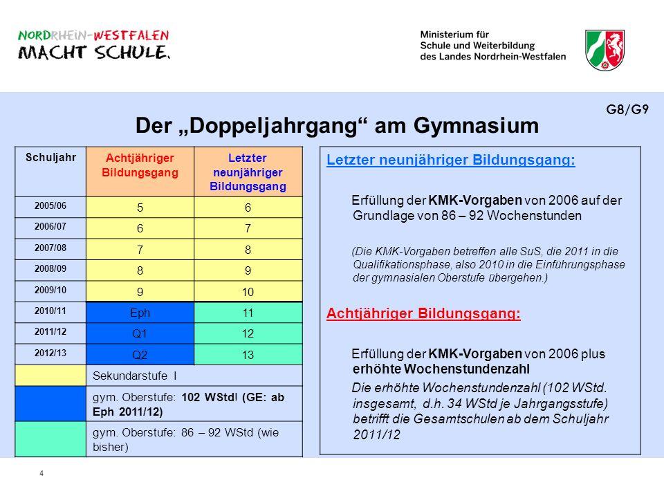 5 Die wichtigsten Änderungen im Überblick zum Schuljahr 2010/11 8-jähriger BG9-jähriger BG 1Erwerb des mittleren Schulabschlusses mit Versetzung in die Qualifikationsphase x 2102 WStd.