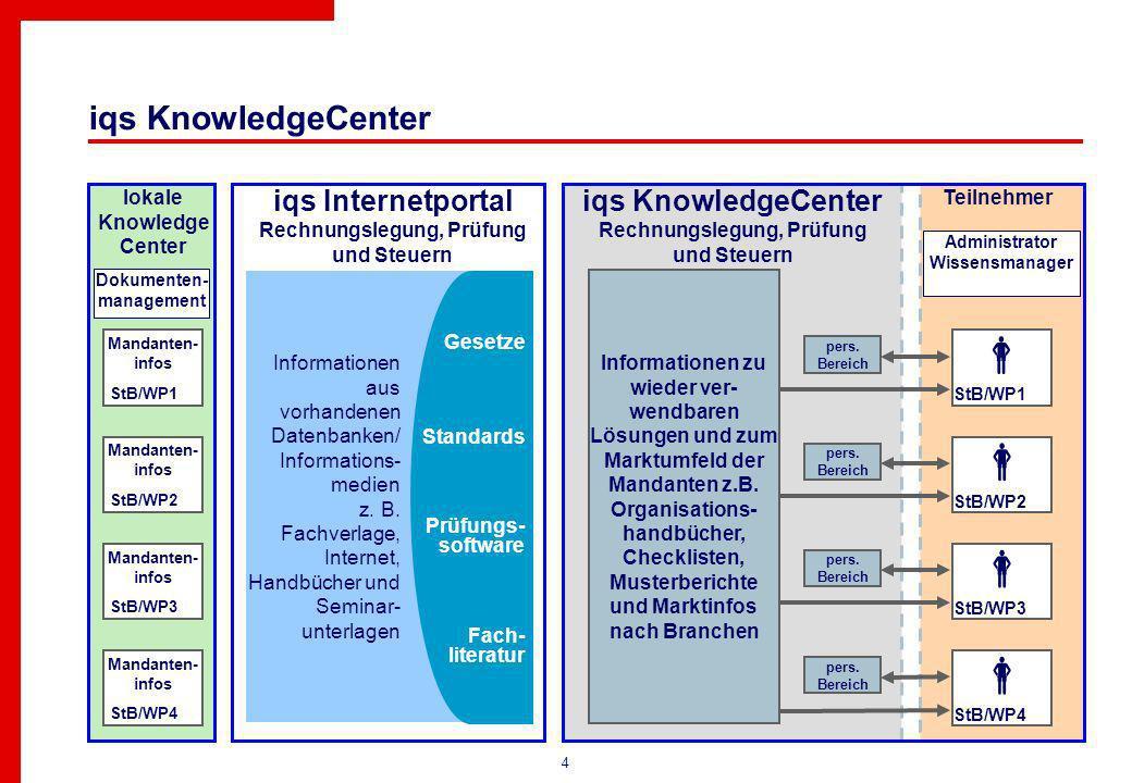 4 iqs KnowledgeCenter StB/WP1 Informationen zu wieder ver- wendbaren Lösungen und zum Marktumfeld der Mandanten z.B.
