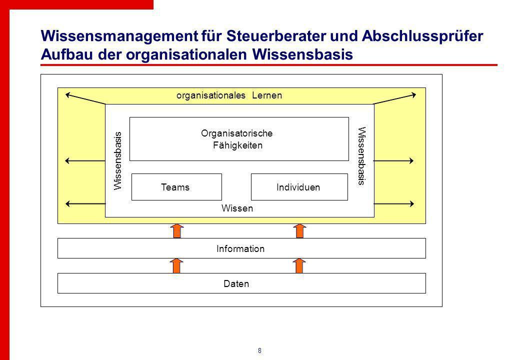 8 Wissensmanagement für Steuerberater und Abschlussprüfer Aufbau der organisationalen Wissensbasis Information Daten Organisatorische Fähigkeiten TeamsIndividuen Wissensbasis Wissen organisationalesLernen