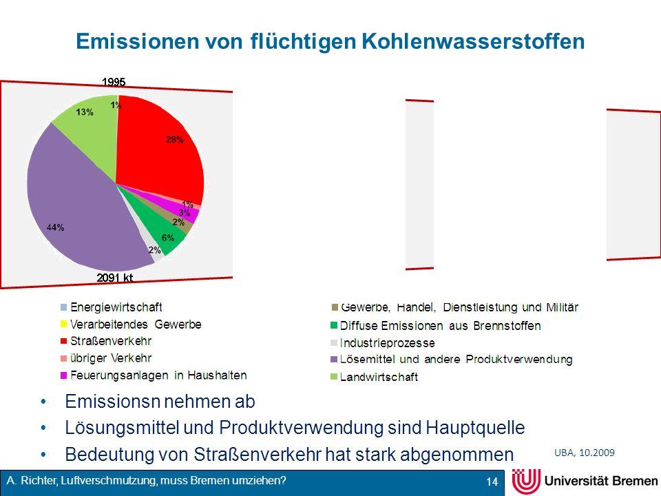 A. Richter, Luftverschmutzung, muss Bremen umziehen? Emissionen von flüchtigen Kohlenwasserstoffen Emissionsn nehmen ab Lösungsmittel und Produktverwe
