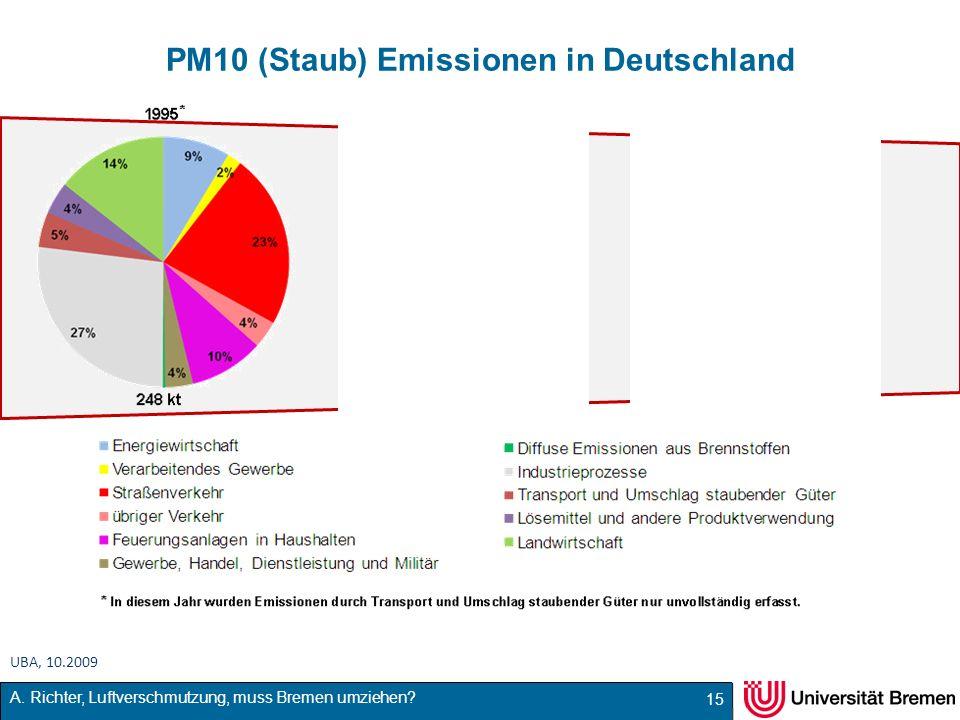 A. Richter, Luftverschmutzung, muss Bremen umziehen? PM10 (Staub) Emissionen in Deutschland 15 UBA, 10.2009