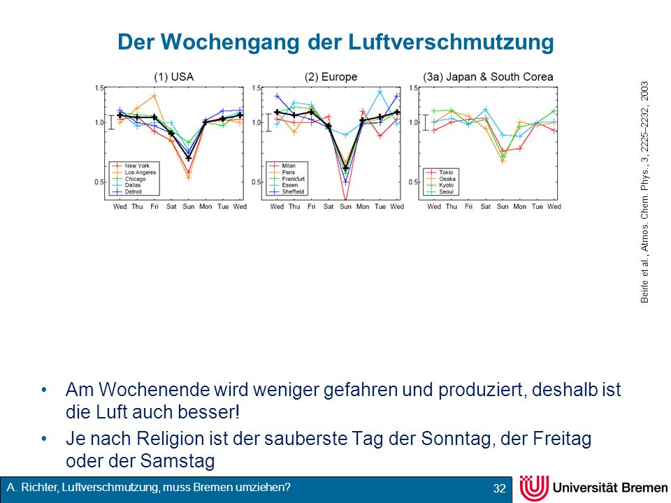 A. Richter, Luftverschmutzung, muss Bremen umziehen? Der Wochengang der Luftverschmutzung Am Wochenende wird weniger gefahren und produziert, deshalb