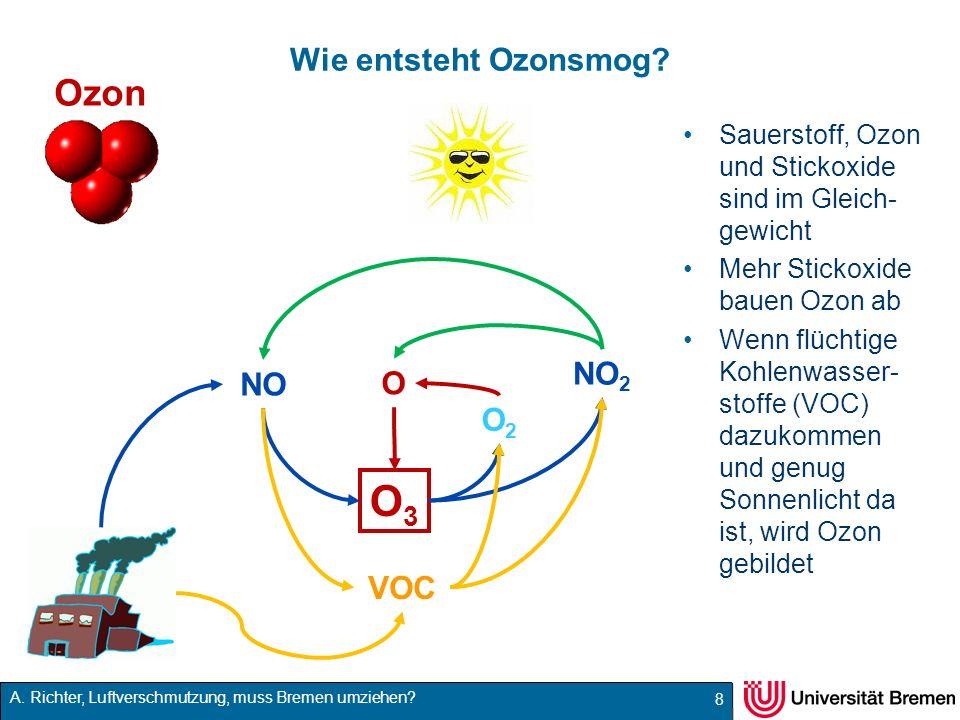 A. Richter, Luftverschmutzung, muss Bremen umziehen? Wie entsteht Ozonsmog? Sauerstoff, Ozon und Stickoxide sind im Gleich- gewicht Mehr Stickoxide ba