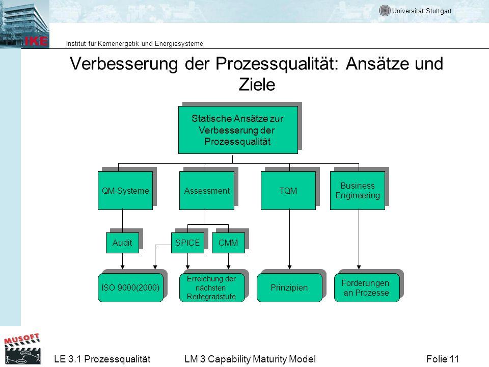 Universität Stuttgart Institut für Kernenergetik und Energiesysteme Folie 11LE 3.1 ProzessqualitätLM 3 Capability Maturity Model Verbesserung der Proz